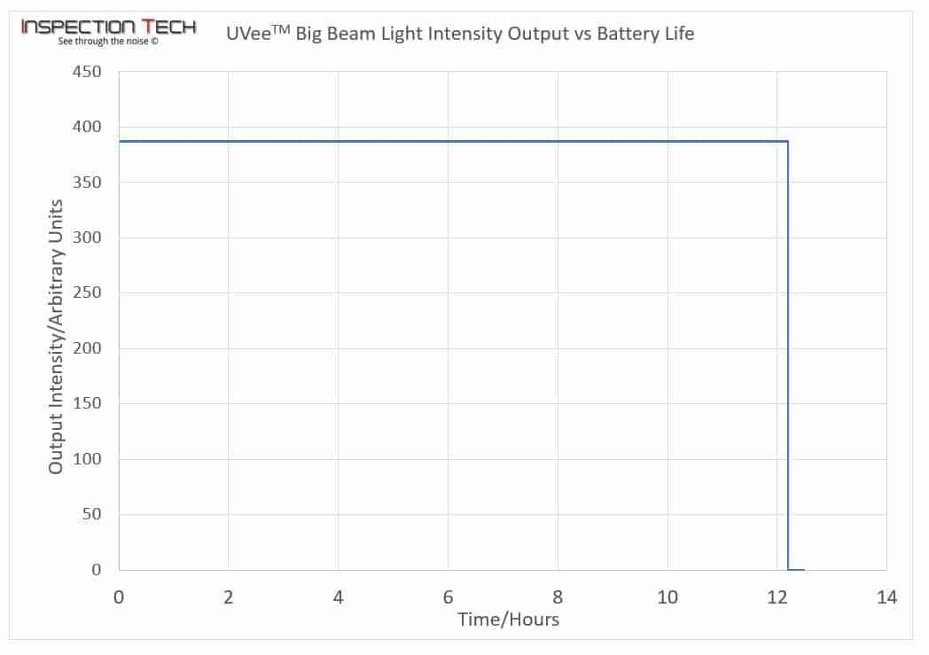 Uvee-Big Beam Output-vs-Battery-Life